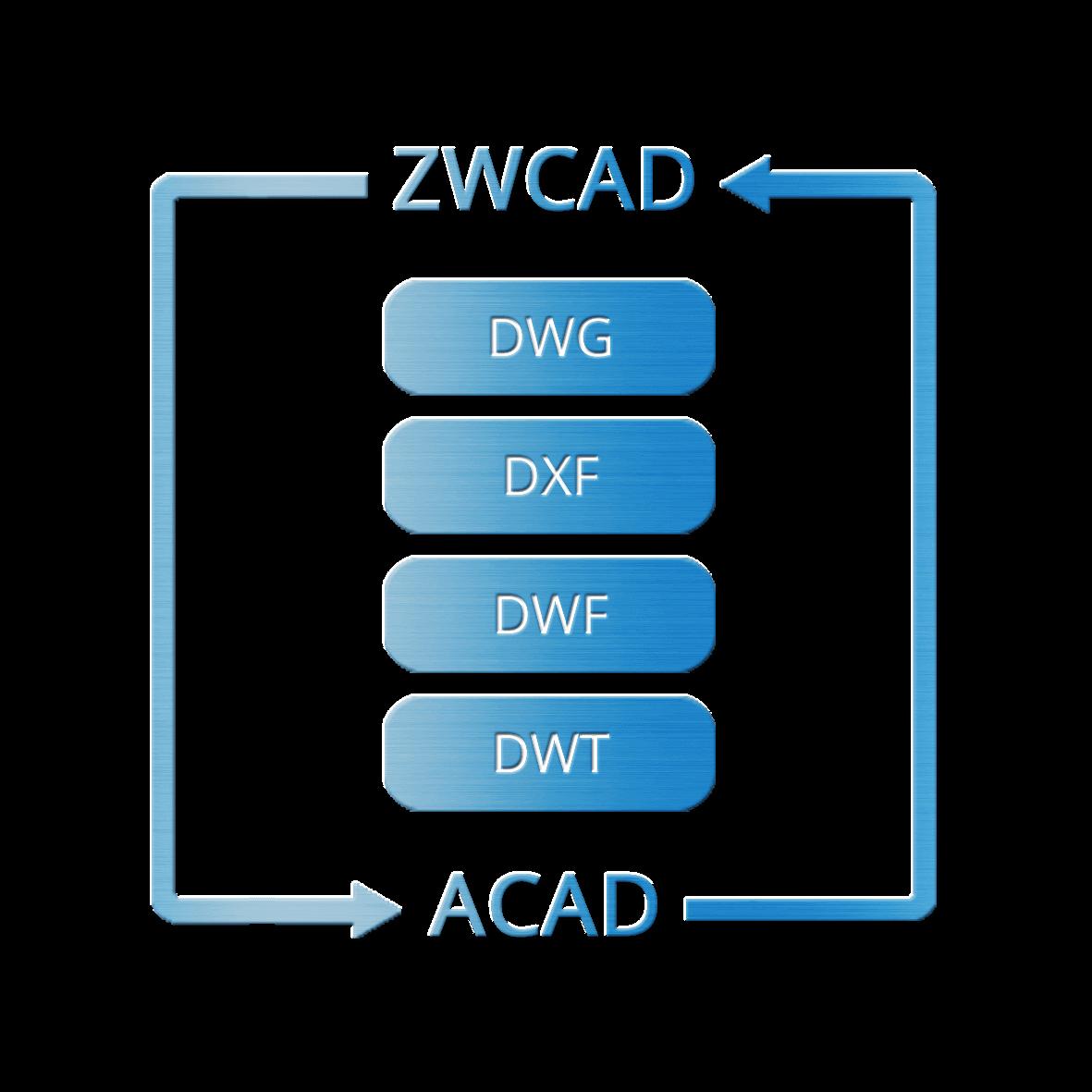DWG/DXF çizimlerini açın